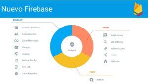 Firebase eskeintzen dituen zerbitzuen irudia